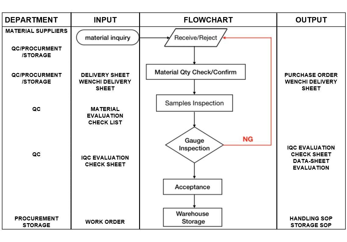Diagrama de flujo de IQC