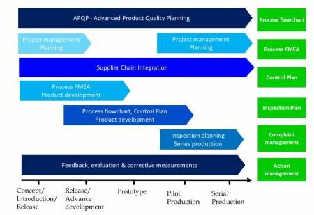 自動車部門のAPQPの概略図
