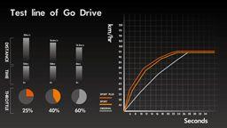 通用二輪、四輪的電子油門控制模組測試數據