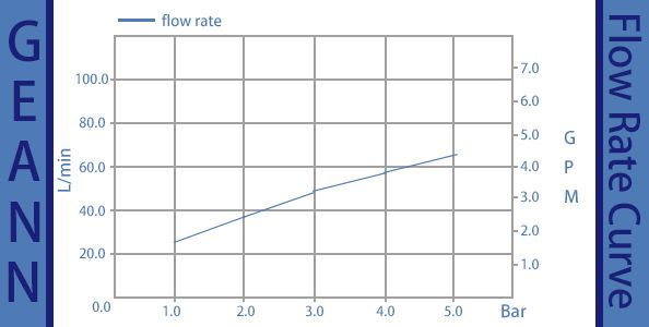 DHDU Type-flow rate curve