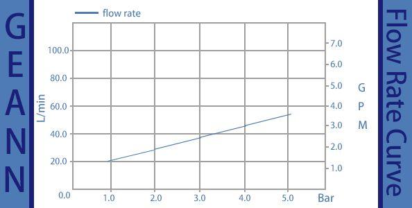DHHR60016E- 유량 곡선