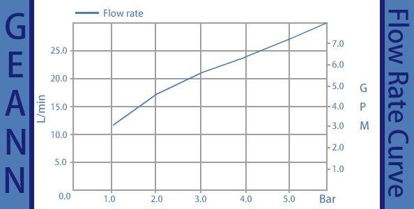 Keluk kadar aliran GN-25P-CY-G