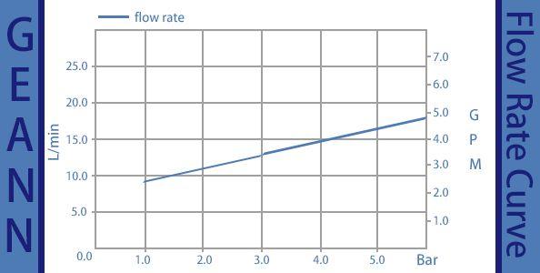 Keluk kadar aliran GN-25P-CY