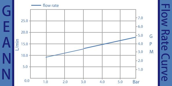 GN-25P-CY-flow rate curve