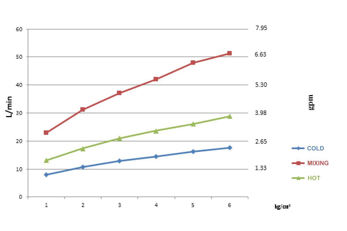 GN-35P-TU-L-flow rate curve