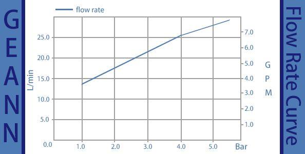 GN35PB-01-1- 유량 곡선