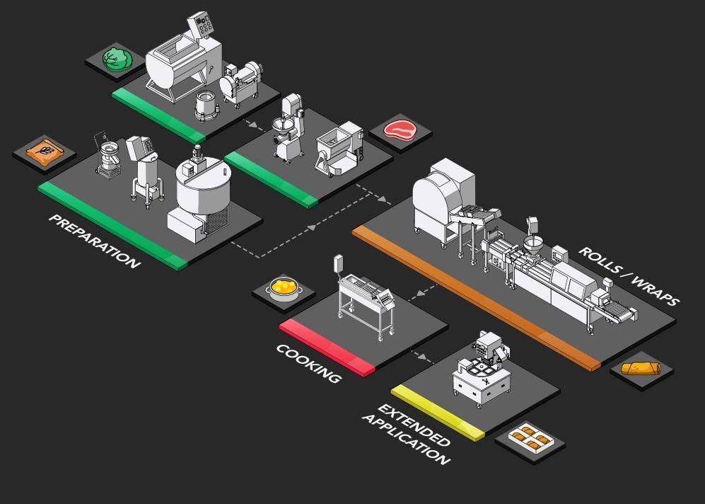 上海式春捲生產規劃提案及設備