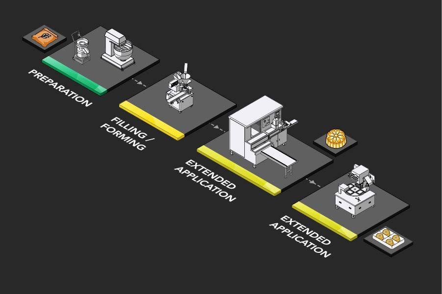 中東糕餅生產規劃提案及設備