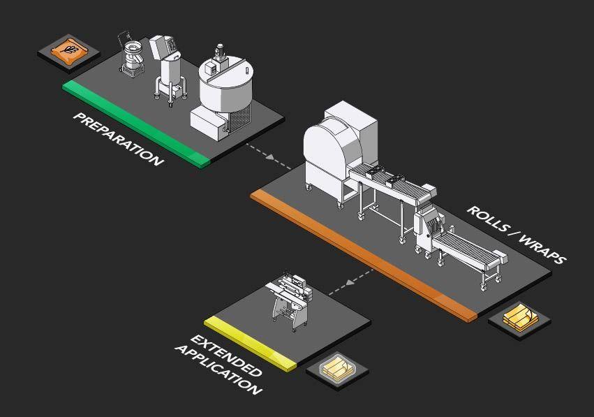 خمیر سمبوسه پیشنهاد و تجهیزات برنامه ریزی تولید