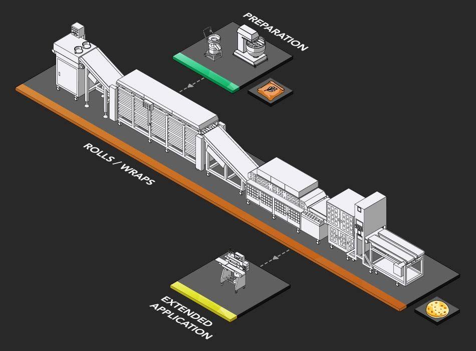 墨西哥餅生產規劃提案及設備