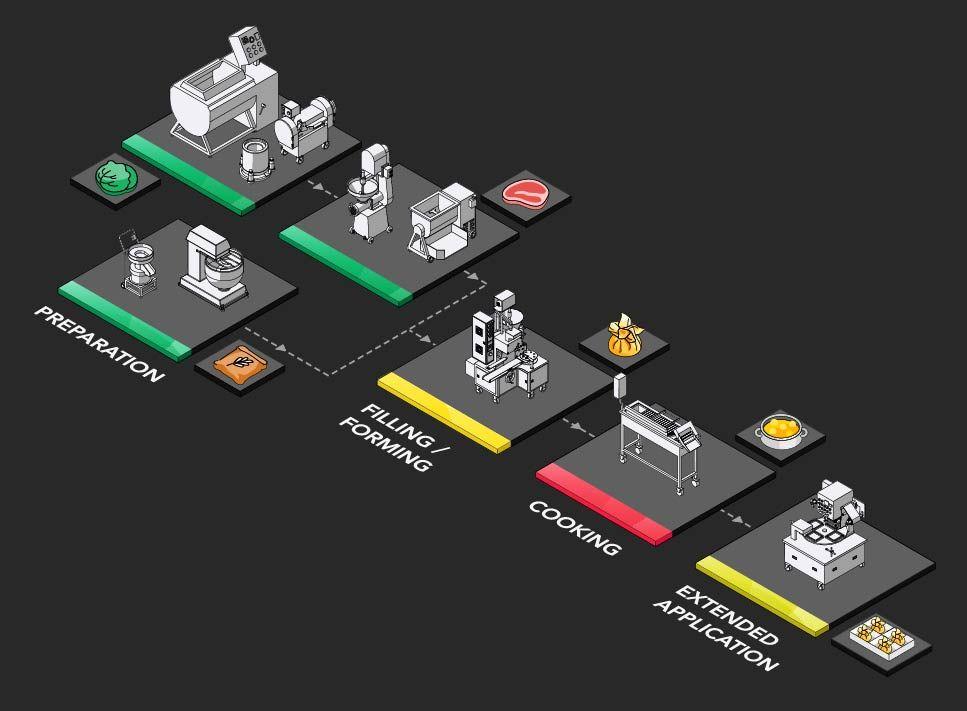 餛飩生產規劃提案及設備