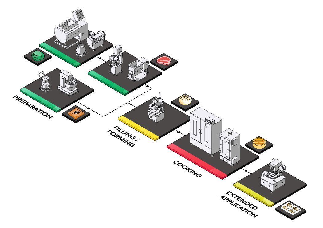 Bao Production Solution