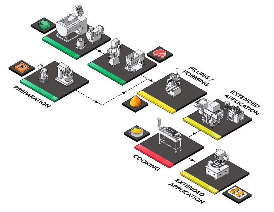 Coxinha Production Solution