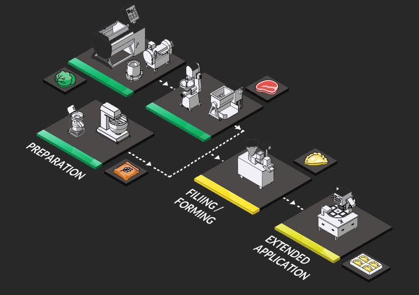 Dumpling Production Solution