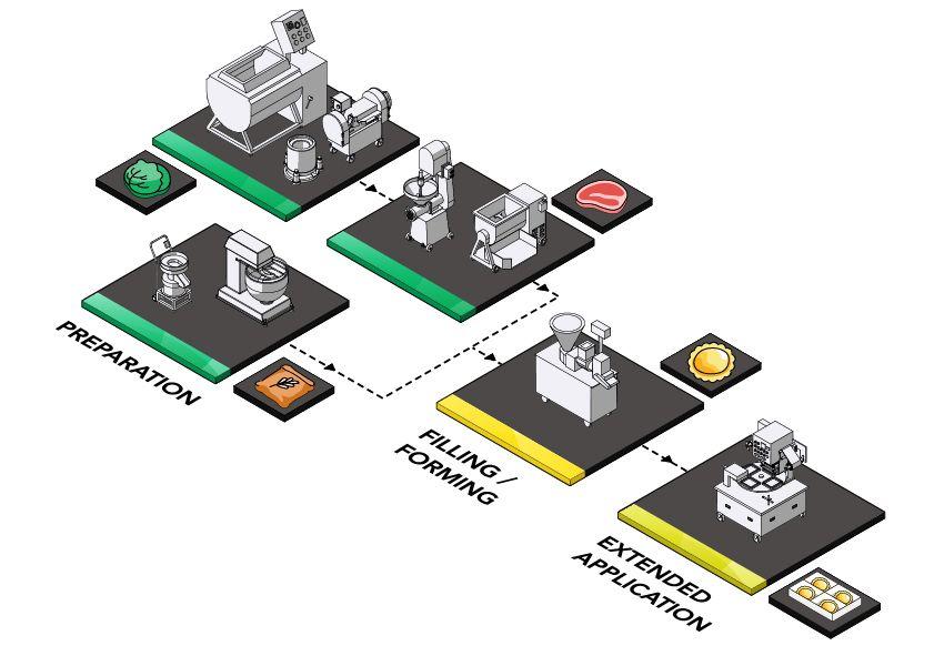 راه حل تولید ماکارونی
