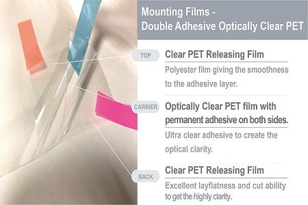 Step 1: Choosing the most suitable Optically Clear Mounting Film.