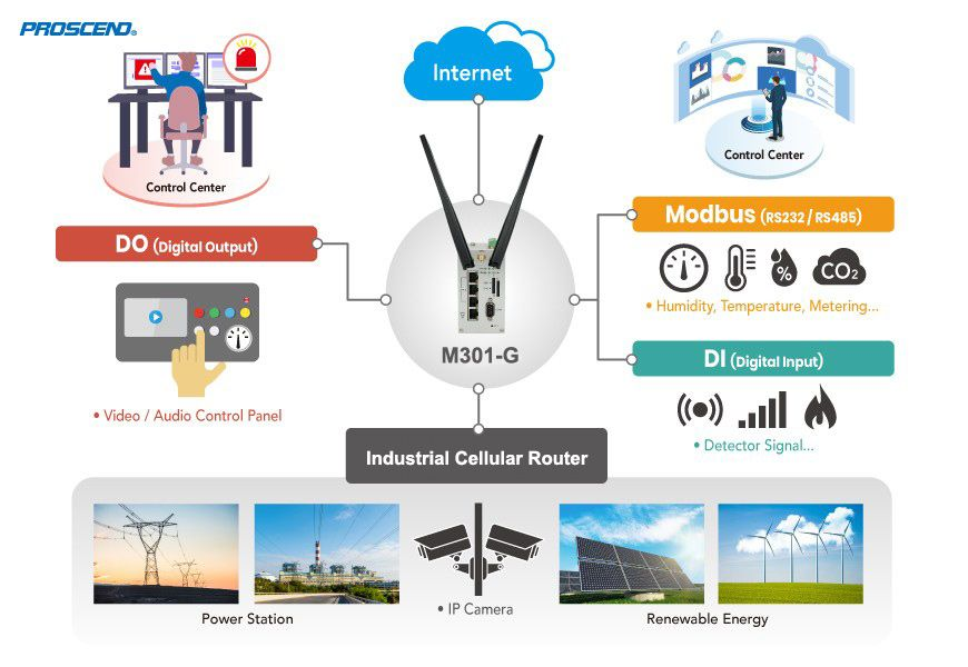 Wzmocniony przemysłowy router komórkowy 4G LTE serii M301 umożliwia różne rozwiązania IoT.