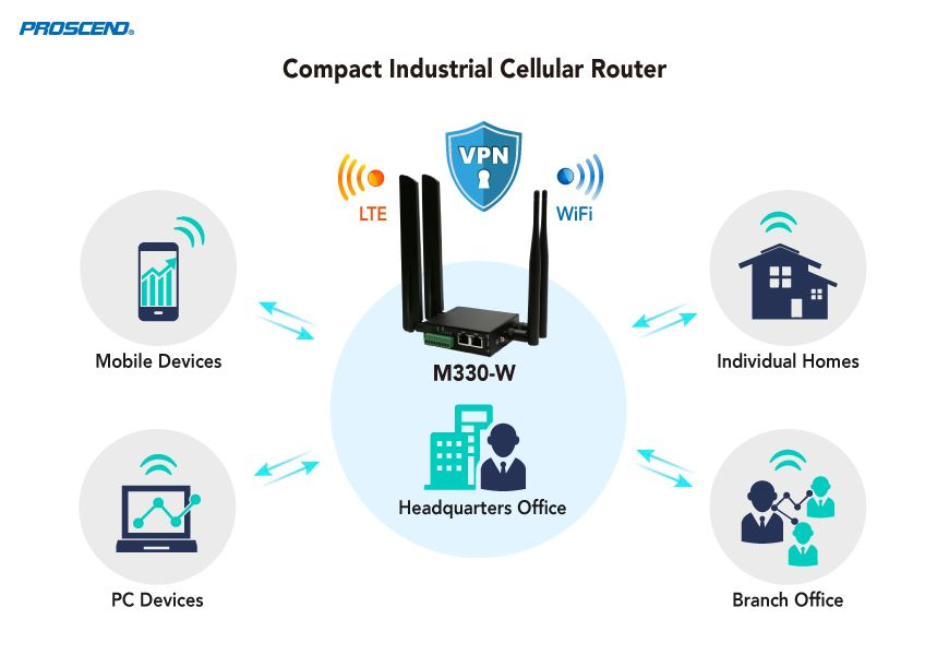 Wireless Cellular Router M330 Series Supports VPN Tunnels