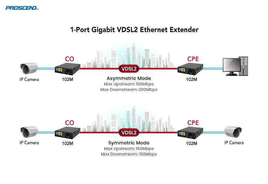 Gigabit乙太網路點對點延伸應用