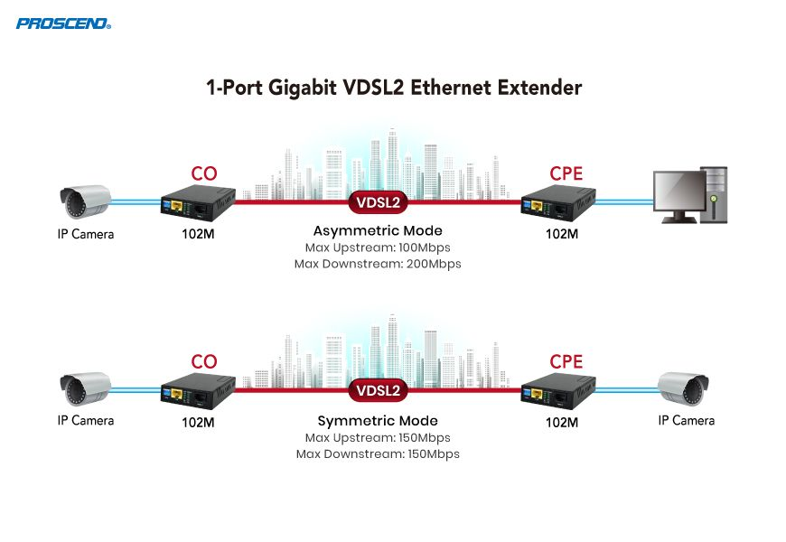 Gigabit LAN Extender 102M Point-to-Point Applications