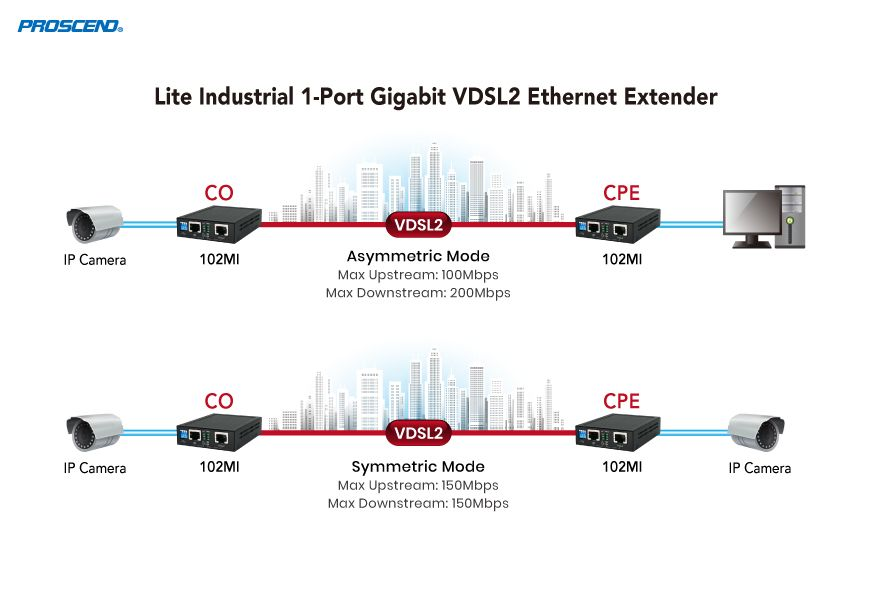 Lite Industrial Gigabit LAN Point-to-Point Extension Applications