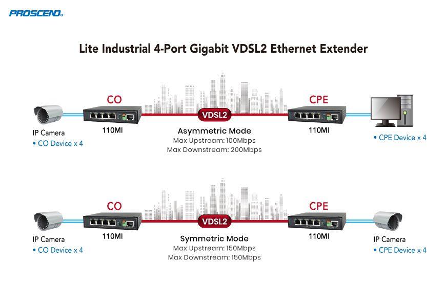 類工規4埠Gigabit乙太網路點對點延伸應用
