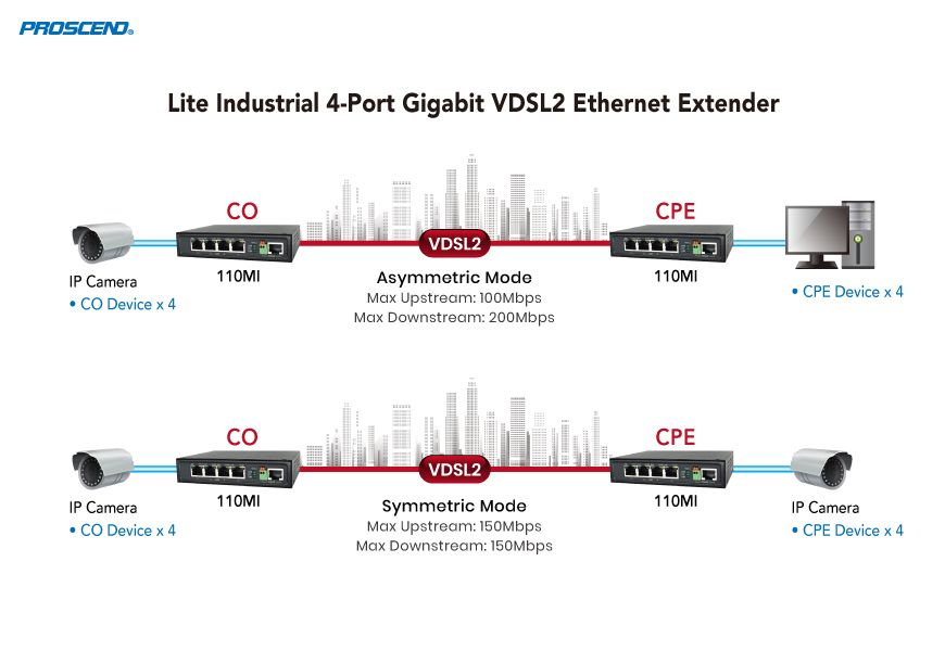 Lite Industrial Gigabit Point-to-Point 4-Port Ethernet Extension Applications