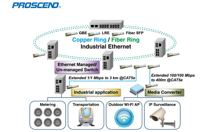 Industrial Long Reach Copper SFP Extension Applications