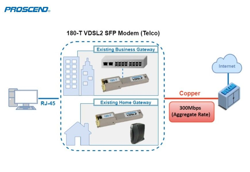 Copper SFP Module 180-T For Telecommunications