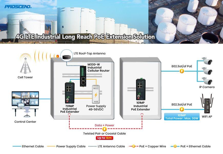 Proscend 4G LTE इंडस्ट्रियल लॉन्ग रीच PoE एक्सटेंशन सॉल्यूशन तेल और गैस उद्योग के लिए उपयुक्त है।
