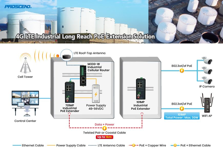 The 4G LTE Industrial Long Reach PoE Extension Solution is used in oil and gas industry.