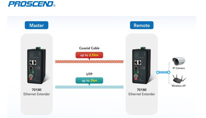 Reliable Industrial Ethernet Extender 701MI Point-to-Point Application
