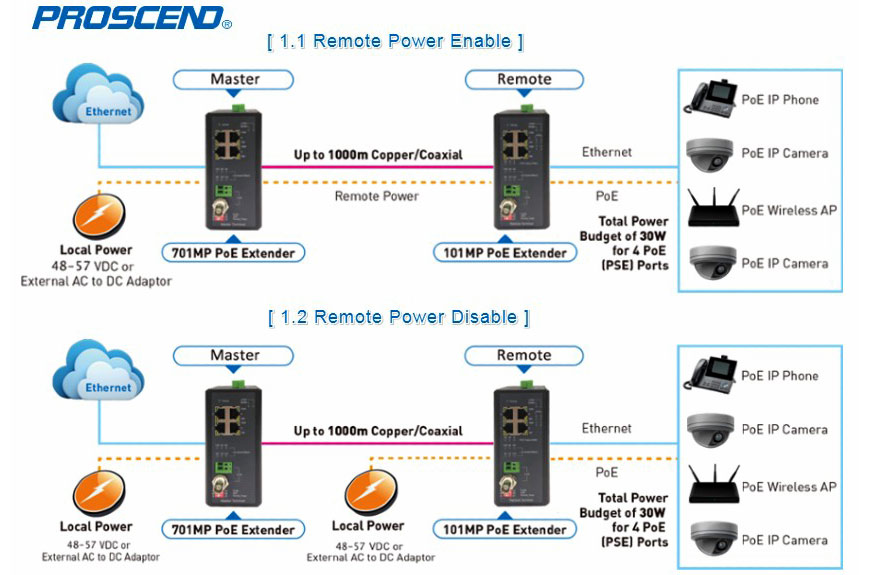 Industrial Long Reach 4 Ports PoE Extenders are used in the Point-to-Point Extension Applications