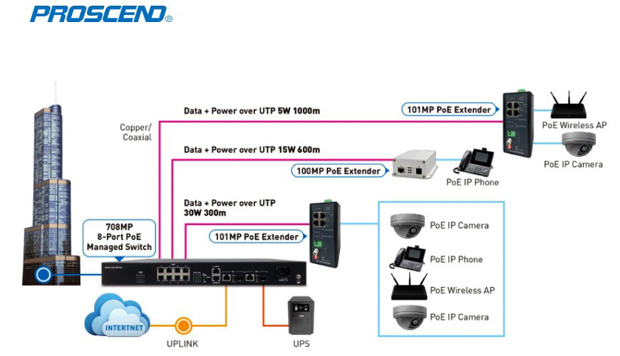 Point-to-Point Managed Long Reach PoE Extension System