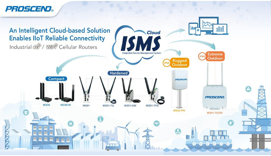 Secure IoT Management System Controls Remote Cellular Router Devices