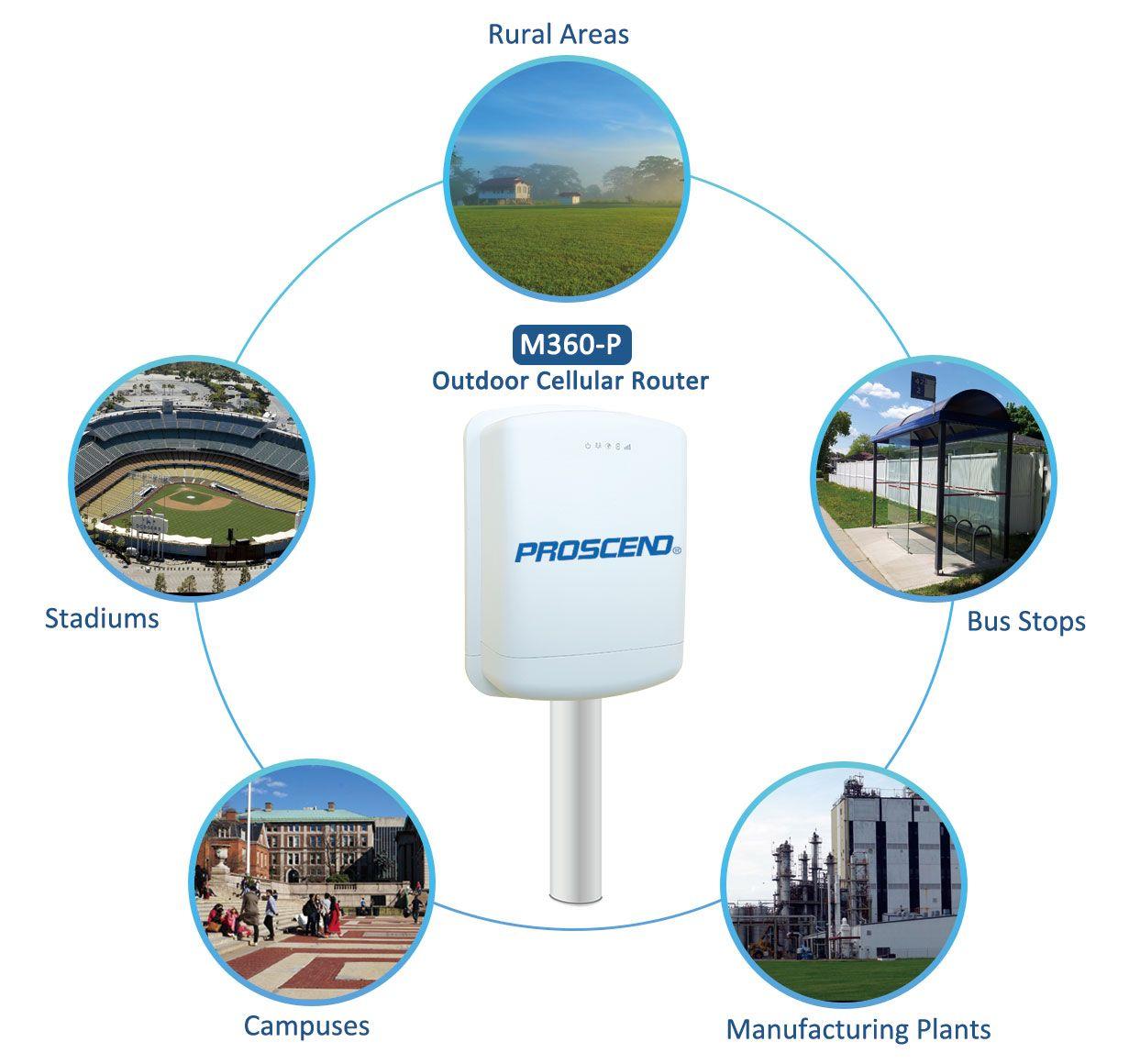 Bộ định tuyến di động ngoài trời Proscend M360-P cho phép kết nối Không dây cố định ở các thị trường dọc đa dạng.