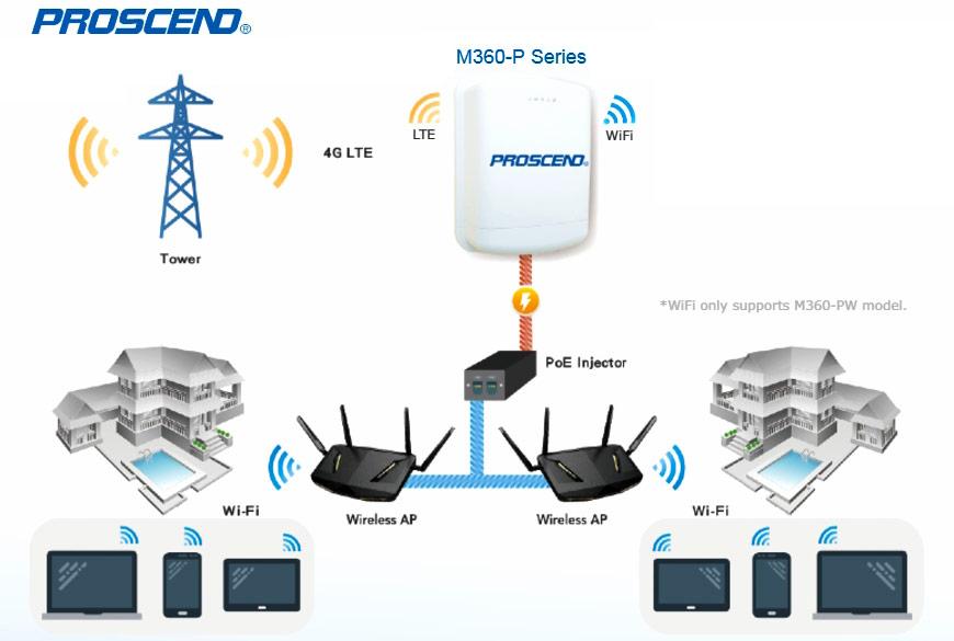 Udendørs industriel cellulær router M360-P-serien anvender sikker fjernforbindelse.