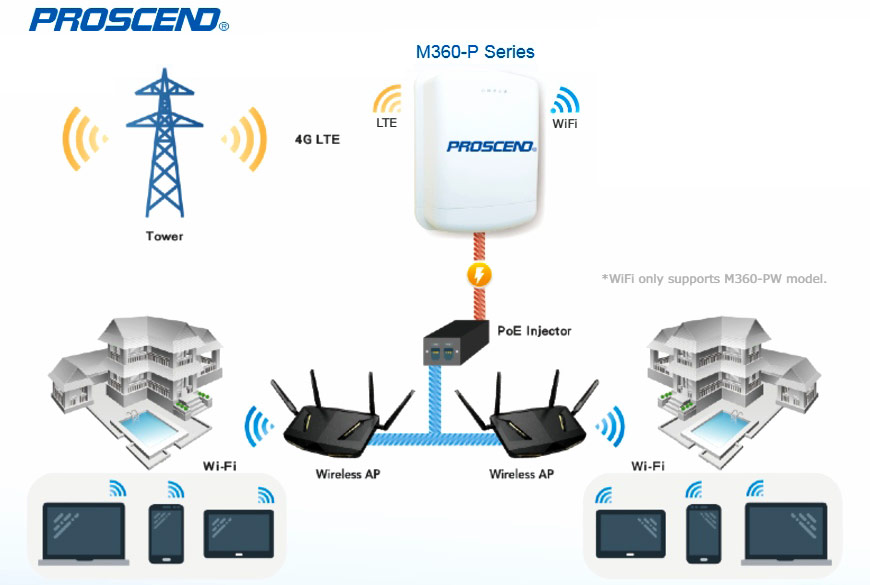 Outdoor Industrial Cellular Router M360-P Series deploy Secure Remote Connectivity