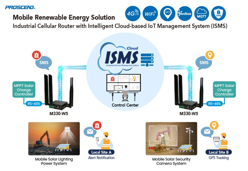 Connecting Industrial Cellular Router with ISMS IoT Management System is used in Mobile Solar Energy Application.