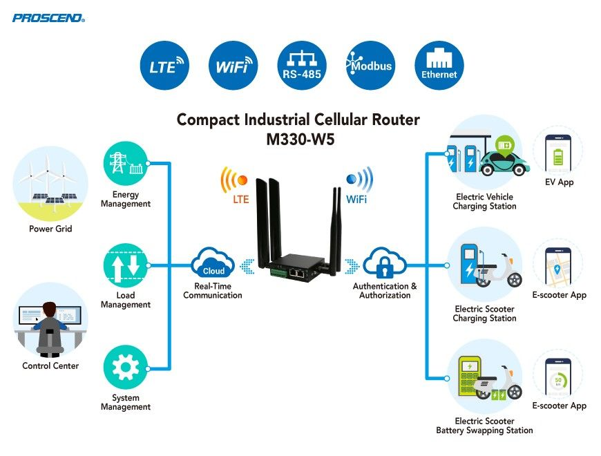 Proscend Cellular Router M330-W5 supports LTE/WiFi/RS-485/Ethernet interfaces for EV charging applications.