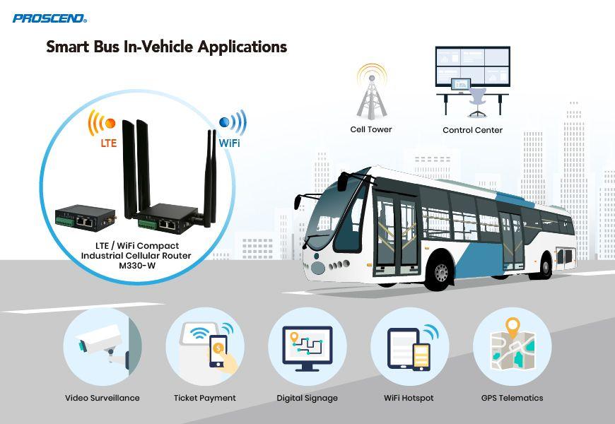 O roteador celular industrial M330-W aprimora a experiência de conectividade de rede em barramentos inteligentes.