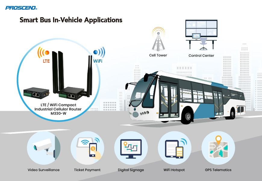 Proscend Compact Industrial Cellular Router M330-W Enables Smart Bus Application.