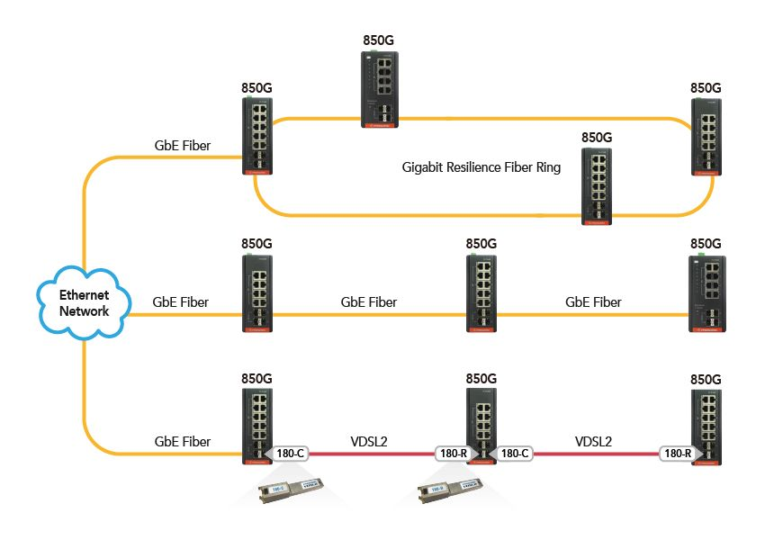 Industrial GbE Managed Switch 850G Series Offers Fiber Uplinks for Multiple Network Topologies.