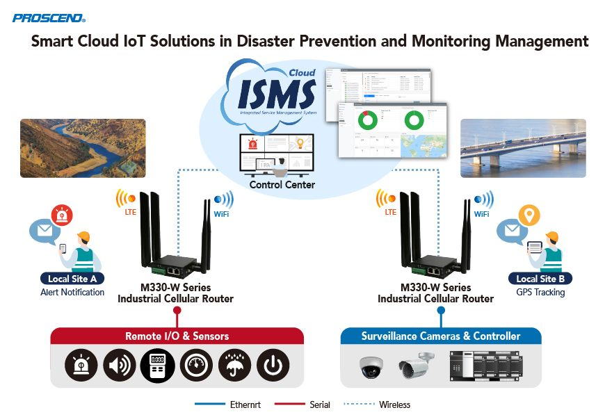 Proscend smart cloud-based IoT solutions enhance disaster prevention and monitoring management.