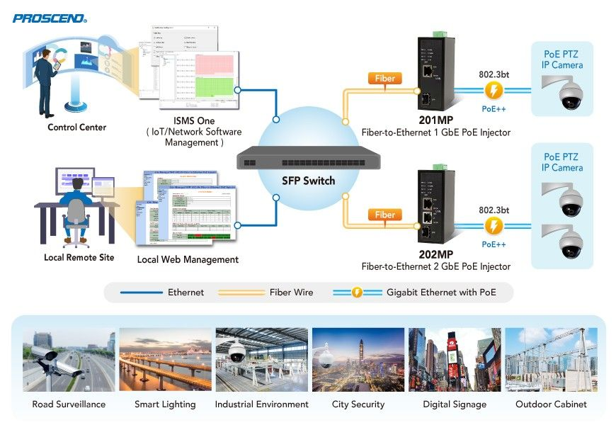Proscend's Lite Managed Industrial GbE Fiber-to-Ethernet 802.3bt PoE Injector kan in verschillende toepassingen worden ingezet.