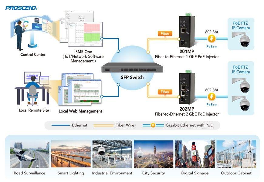 Đầu phun PoE Fiber-to-Ethernet 802.3bt PoE được quản lý Lite của Proscend triển khai trong nhiều ứng dụng khác nhau.