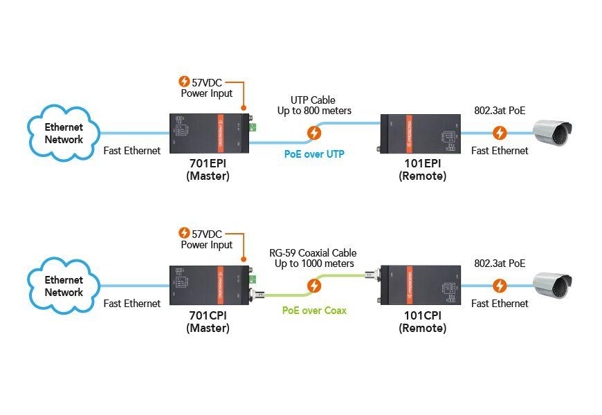اتصال Ethernet طويل المدى من طرف إلى طرف.