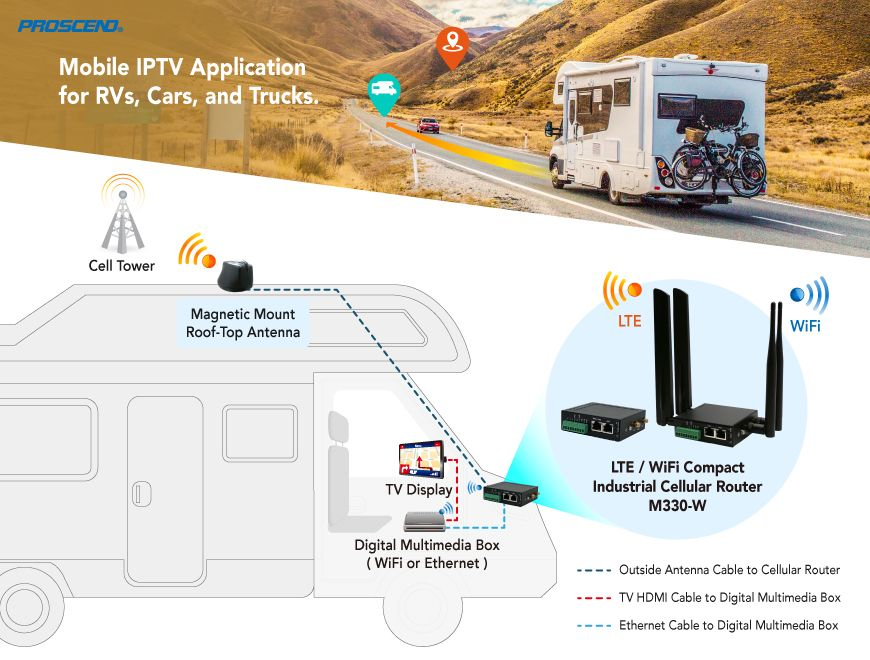 Proscend compact industrial cellular router with 5-in-1 antenna enhances stable signal in RV IPTV application.
