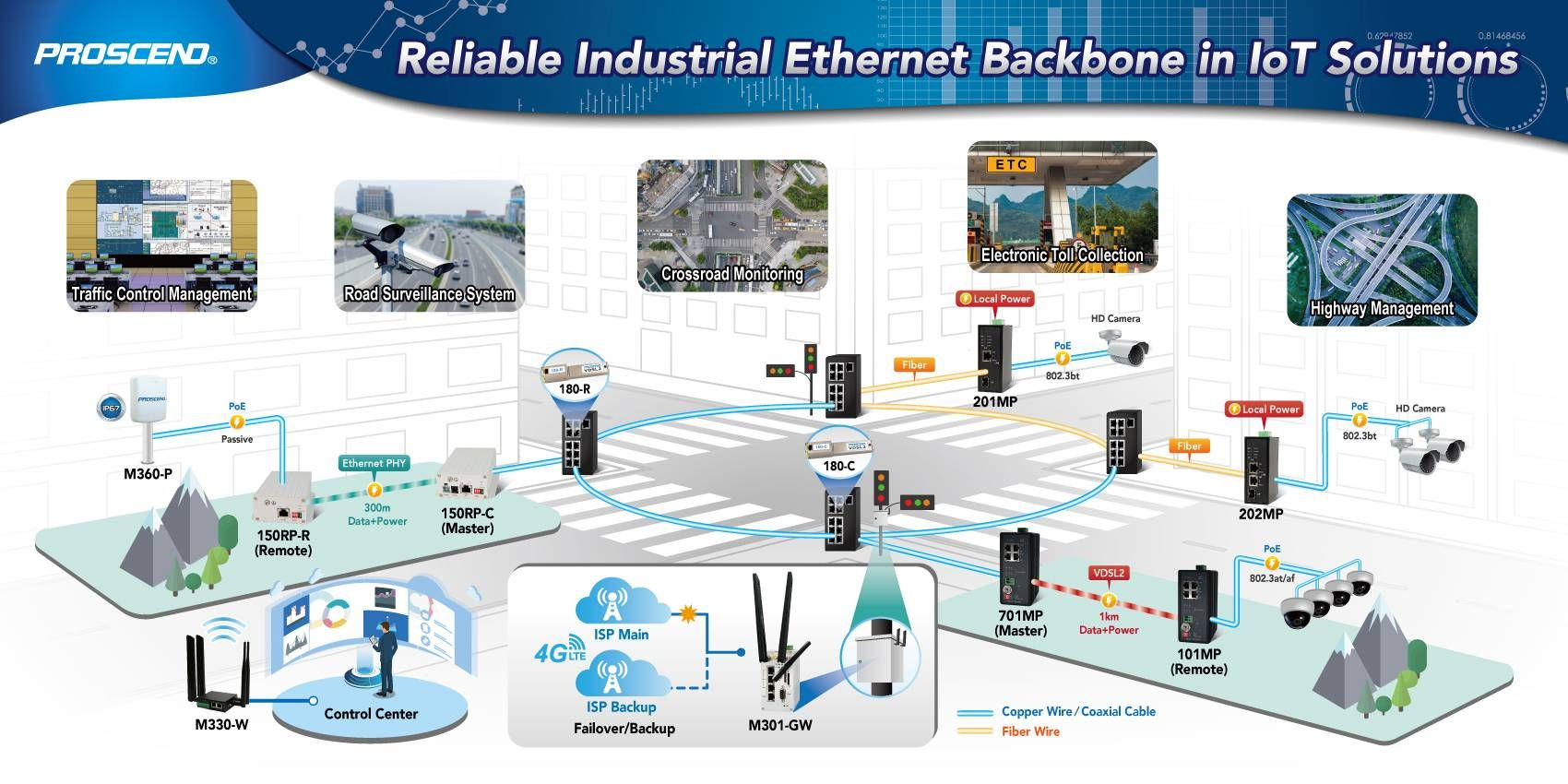 Reliable Industrial Ethernet Backbone in IoT Solutions