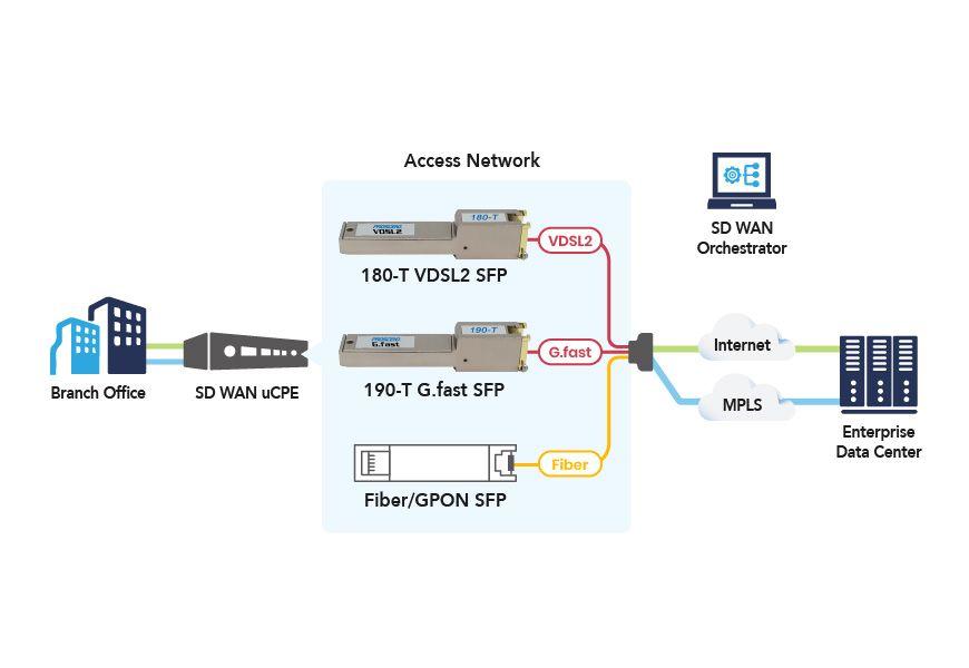 โซลูชัน SD-WAN พร้อมการเชื่อมต่อ G.fast SFP Modem 190-T